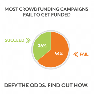 64% of crowdfunding campaigns fail. The other 36% do this.